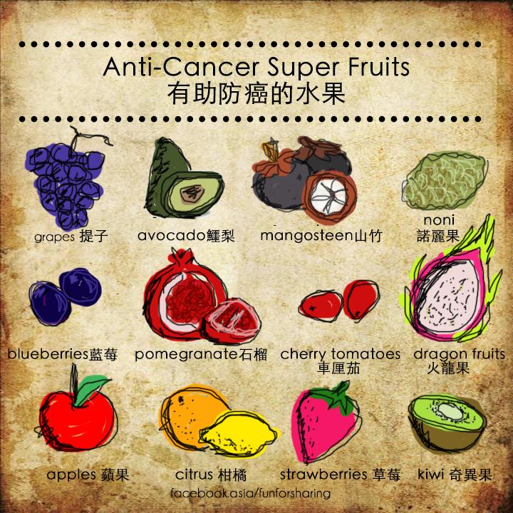 anticancer superfruits