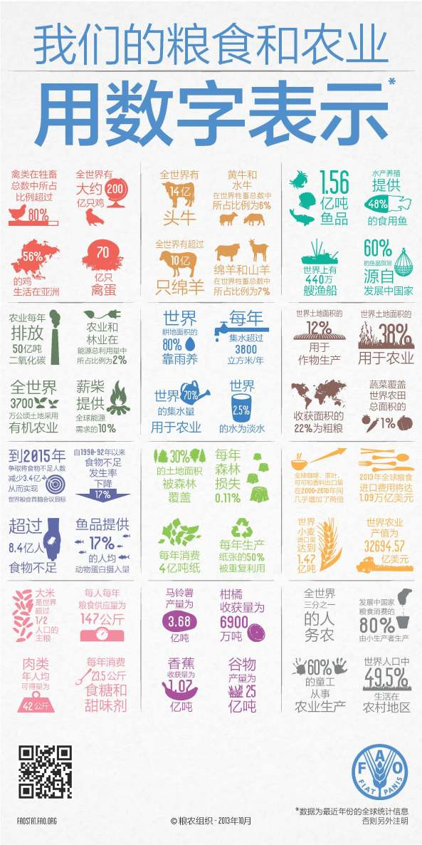 FAO-Infographic-food-ag-zh